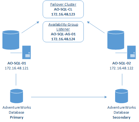 How to setup alwayson availability group on sql server 2012 sk how to setup alwayson availability group on sql server 2012 sk tech scratchpad ccuart Image collections