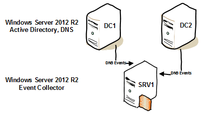 win-event-collector-dns-01